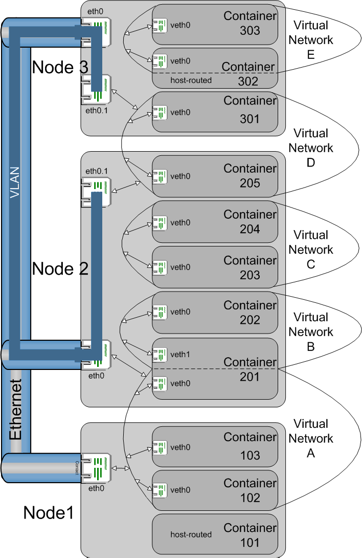 Managing Virtual Networks
